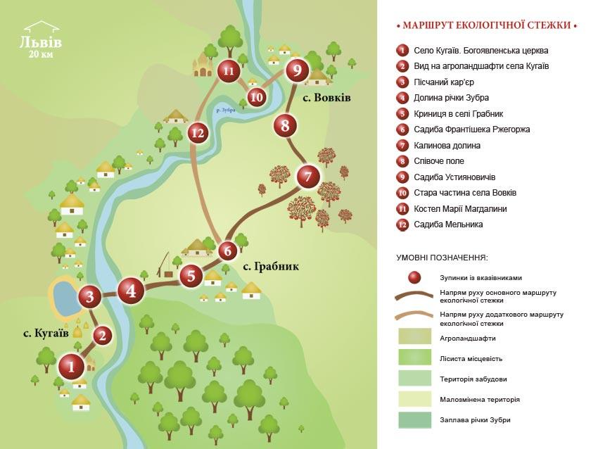 екологічна стежка, організація комплексної екологічної стежки